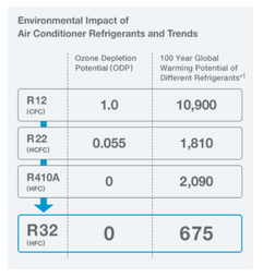 Enviromental Impact of Air Conditioner Refrigerants and Trends