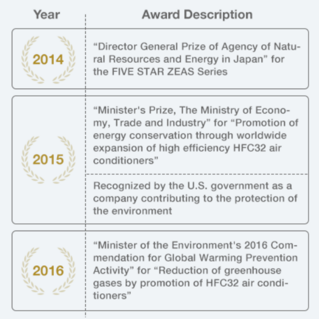 Enviromental achievement awards