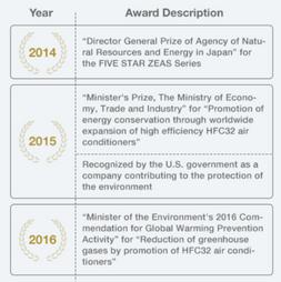 Enviromental achievement awards