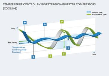 Temperature control by inverter / non-inverter compressors (cooling)