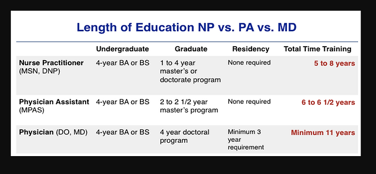 Difference in length of education NP vs PA vs MD