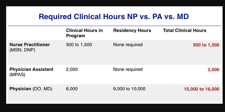 Difference in required clinical hours NP vs PA vs MD