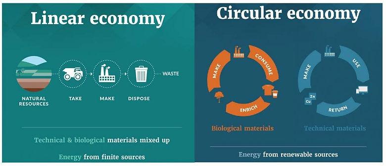 Circular ecomomy.jpg
