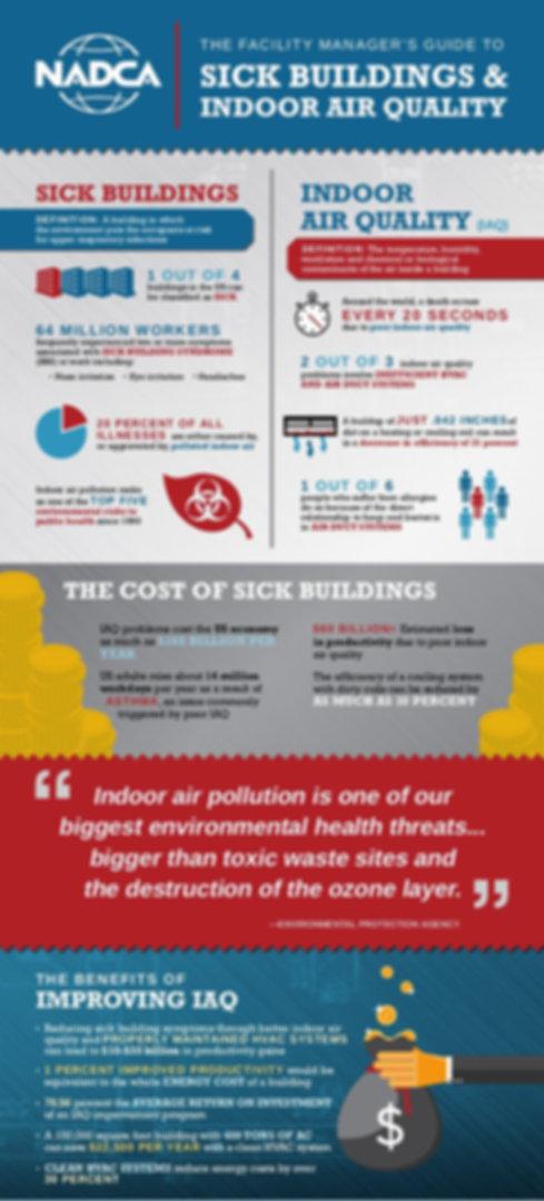 NADCA Indoor Air Quality Infogrphic