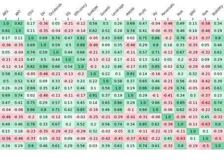 Multi-collinearity amongst Smart Betas