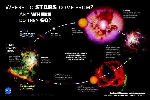 Evolución de las estrellas.