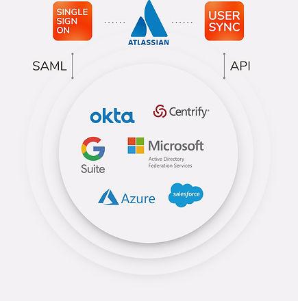 SAML SSO Atlassian, Okta, Microsoft, Azure, Salesforce, Google