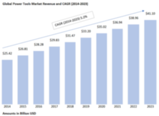 Global Power Tools Market:2014-2023