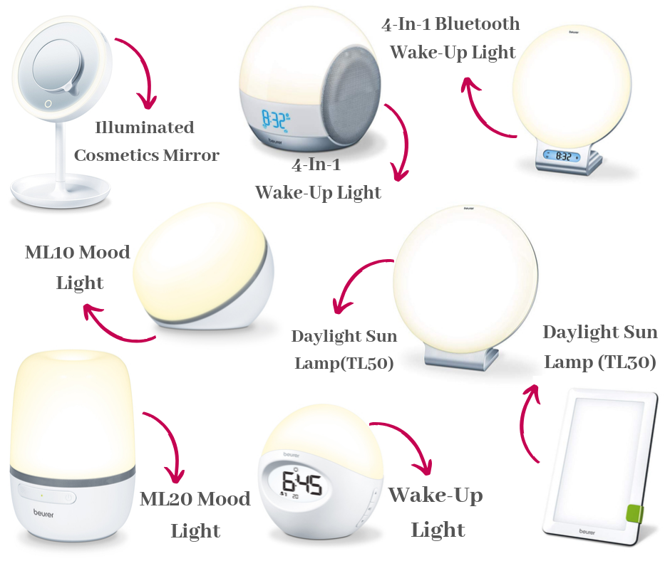 Beurer's LED Products
