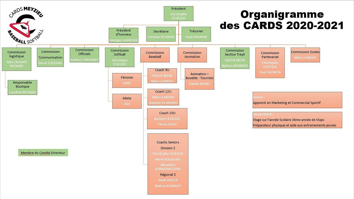 Organigramme Club 2021.jpg