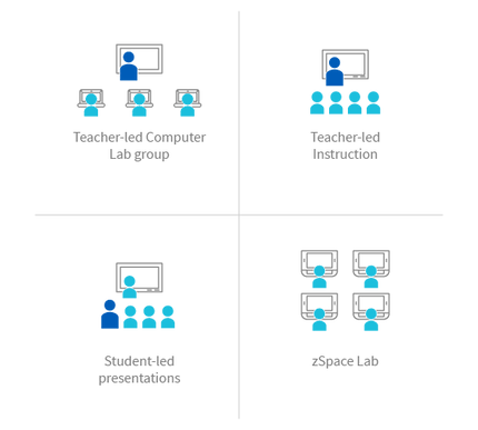 zSpace-BlendedLearning-Lab-Rotation-536p