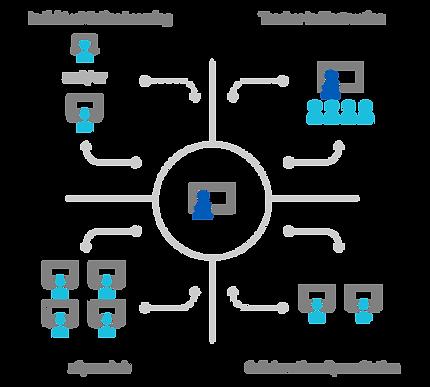 zSpace-BlendedLearning-Individual-Rotati
