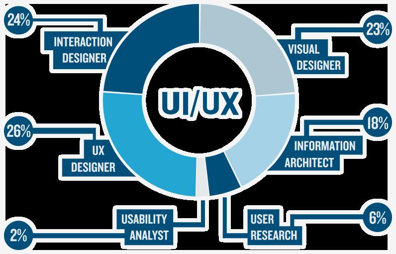 Diferença entre UI (User Interface) e UX (User Experience)