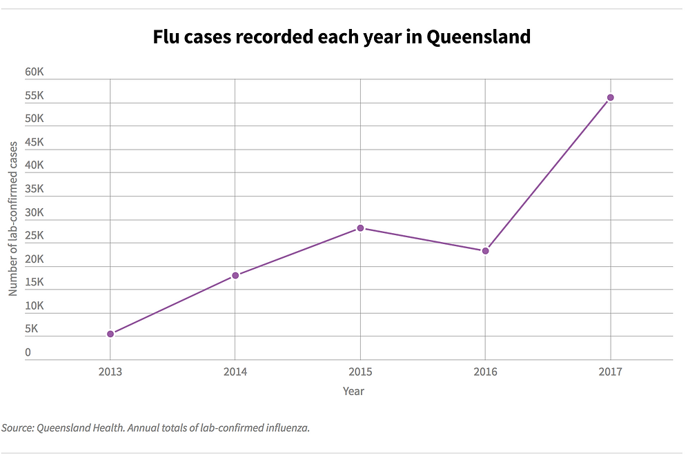 Flu cases recorded each year in Queensland Graph