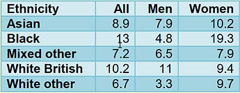 Table percentages positive ADHD screening per ethnicity and gender category