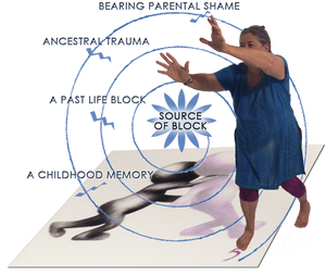 The Soul Movement Method®