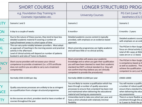 What should you consider when looking for a course in Non-Surgical Facial Aesthetics?
