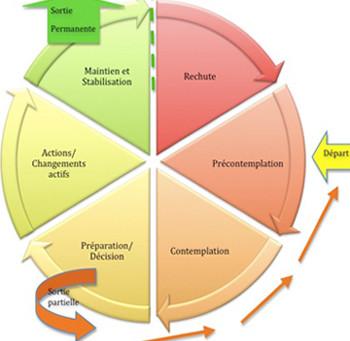 Application du modèle trans-théorique de Prochaska & Di Clemente au commencement ou à la reprise