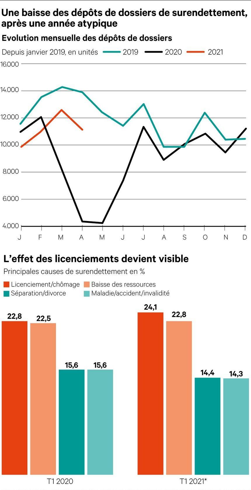 Source : Banque de France