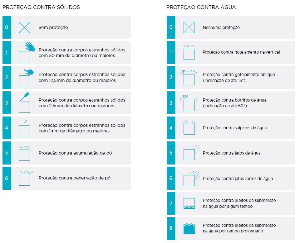 tabela indice de proteção contra sólidos e água iluminação Tromilux