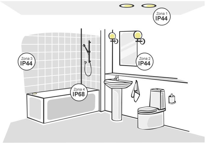 IP indice de proteção para iluminação candeeiros de casa de banho e quarto de banho