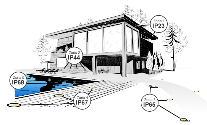 indice de proteção IP para exterior iluminação Tromilux