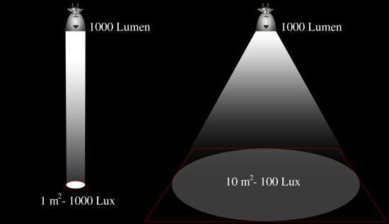 Diferença entre Lúmen e Lux na iluminação