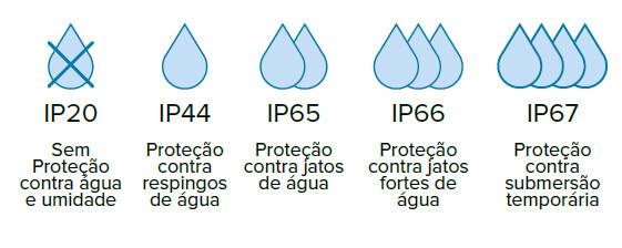 IP várias proteções iluminação Tromilux