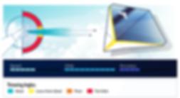 Elanus | Glider Paper Airplane Design Statistics and Throwing Angles