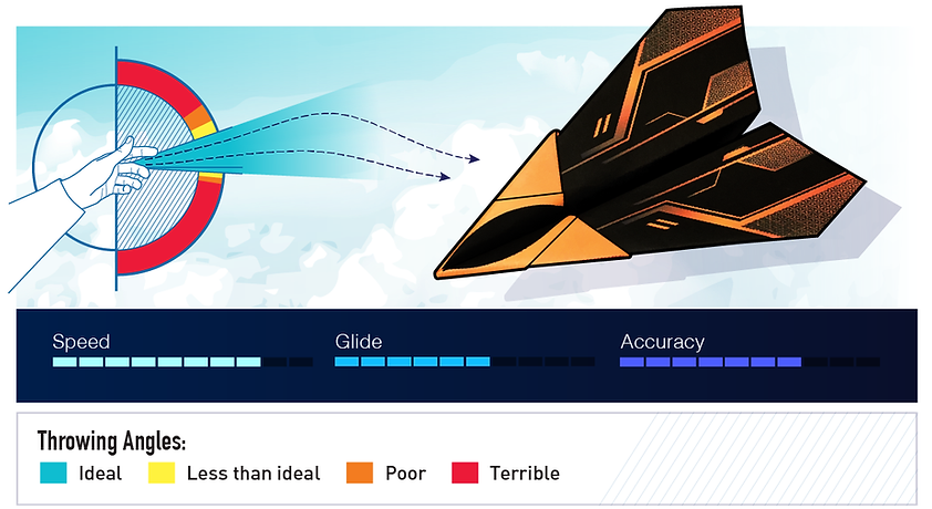 Arrowhead | Dart Paper Airplane Design Statistics and Throwing Angles