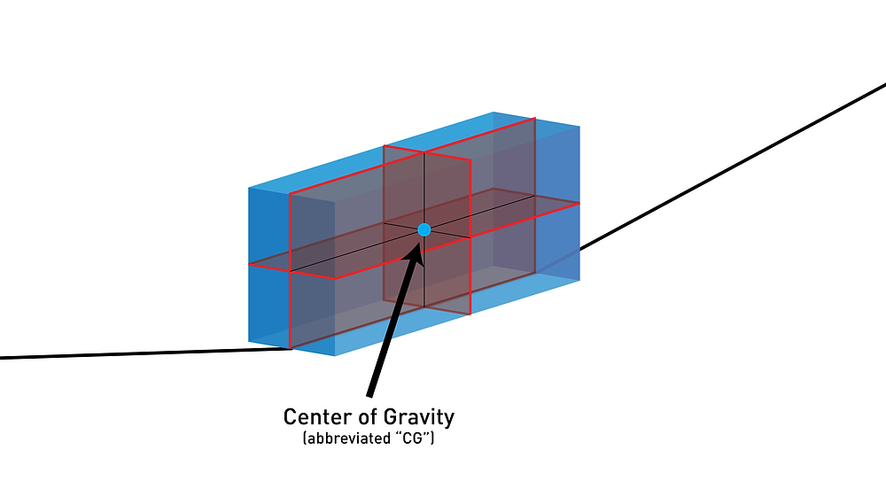 Center of gravity for paper airplanes
