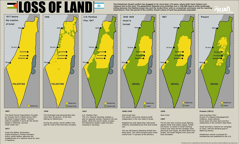 Loss Of Land The Fake Jews Have Stolen Palestine