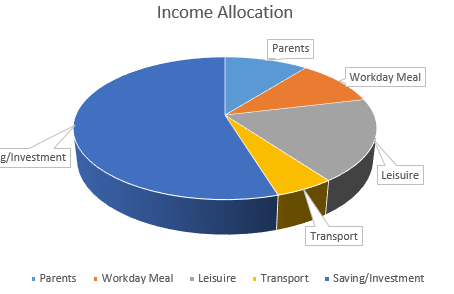 Increase Your Wealth With This Income Allocation Method!