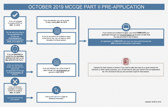Pre-Register for October 2019 MCCQE Part 2 Now