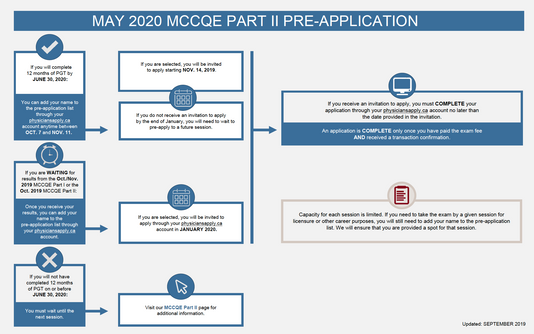 Pre-registration for May 2020 MCCQE Part 2 Open Now!