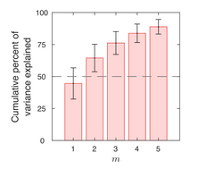 Fig. 3 Select number of modes.