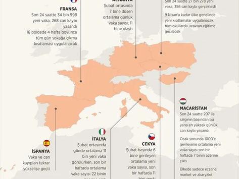 Avrupa'daki yeni vaka sayıları korkutucu