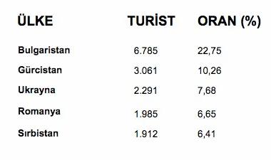 turist oranları