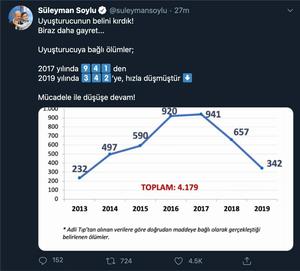 süleyman soylu twitter istatistikler