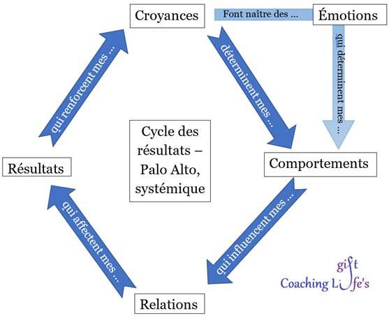 Confiance en soi - Cycle des résultats