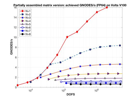 Finite Element Stiffness Matrix Action: to precompute or not to precompute
