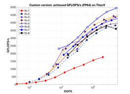 Finite Element Stiffness Matrix Action: to BLAS or not to BLAS, that is the question.