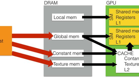 Basic GPU optimization strategies