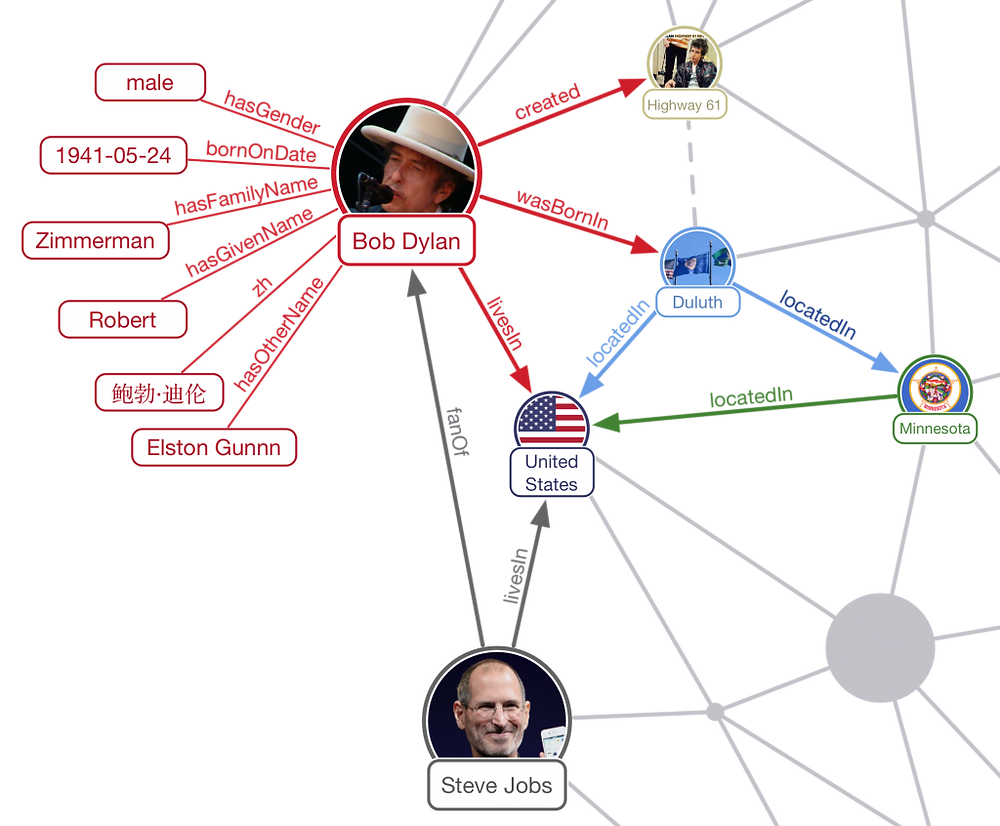 Ambiverse Knowledge Graph Sample