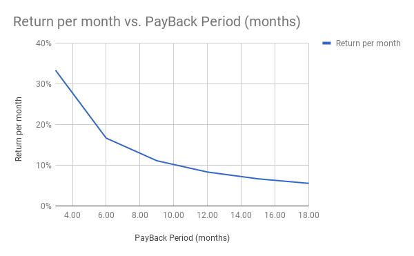 Return vs Pay Back Period