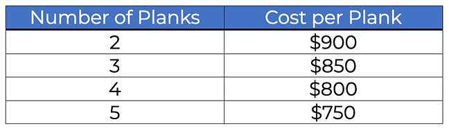 Cost of Planks for TLC for ELC.png