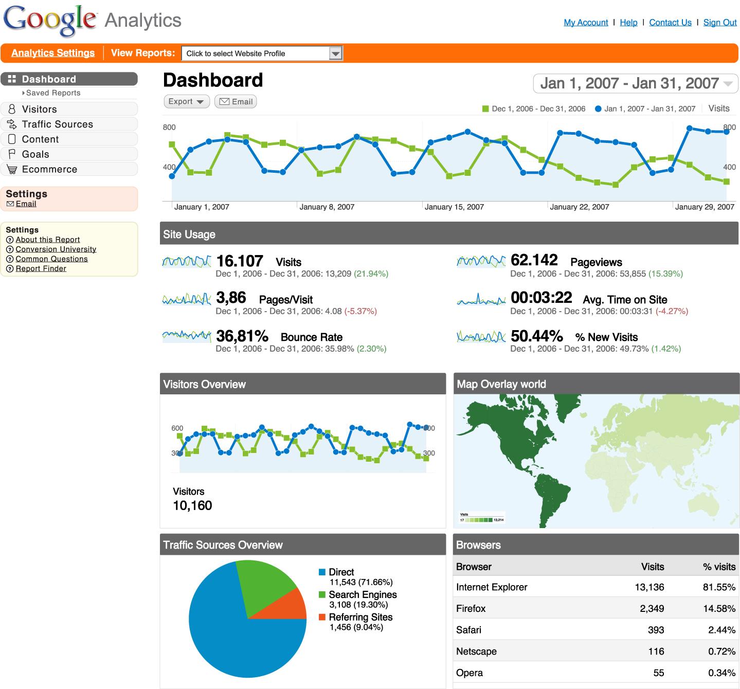 SEO/Analytics Reporting