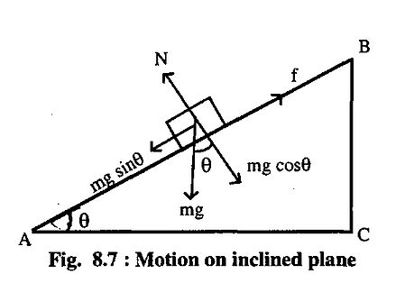 motion on incline plane.jpg