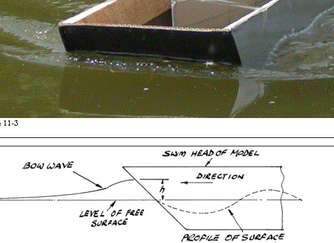 How Hulls Displace Water