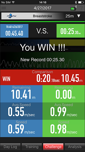 Track your swimming improvements